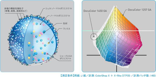 Q9 オフセット印刷やWeb、CGなど多彩なデザインに対応する広色域再現が可能なEA-Ecoトナーを採用