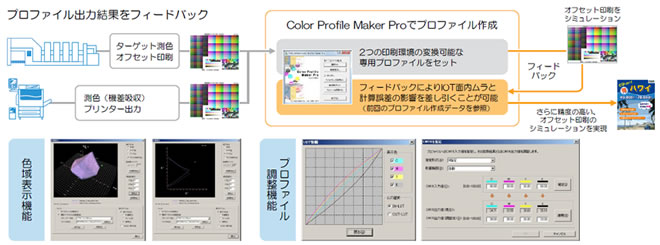 Color Profile Maker Proの主な機能