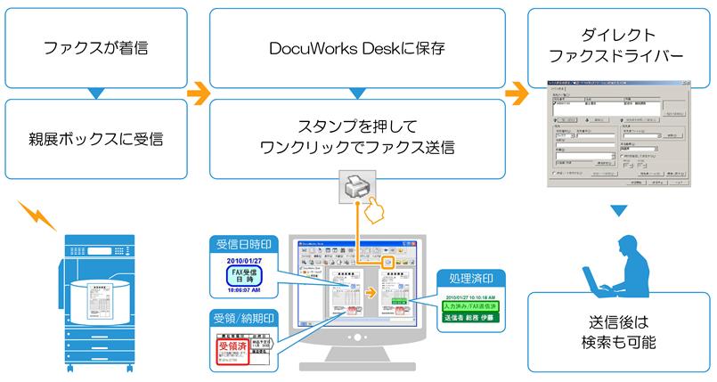 ファクスが着信。DocuWorks Deskに保存スタンプを押してワンクリックでファクス送信